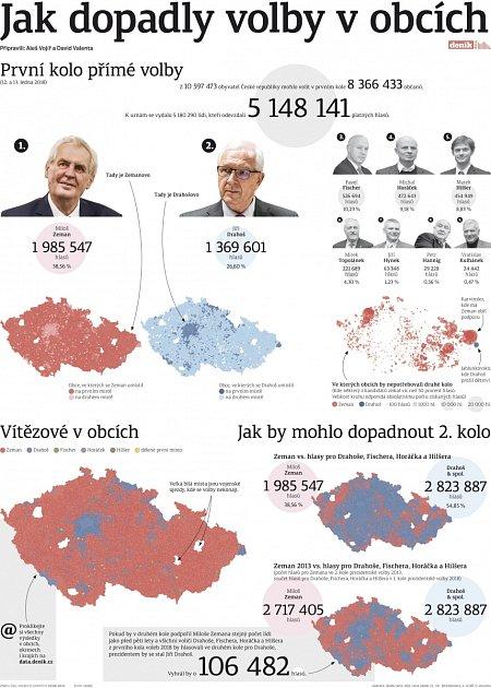 Infografika - první kolo přímé volby prezidenta