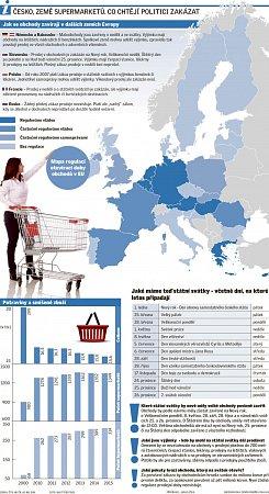 Česko, země supermarketů.
