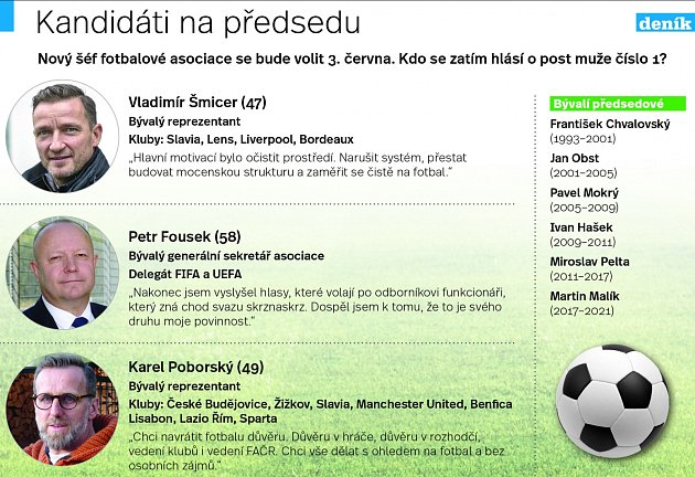 Kandidáti na předsedu FAČR