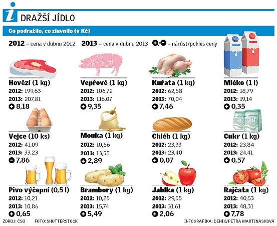 Vývoj ceny potravin vČeské republice.