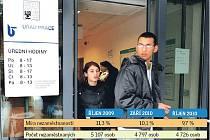 Nezaměstnanost v říjnu 2010 na Jablonecku.