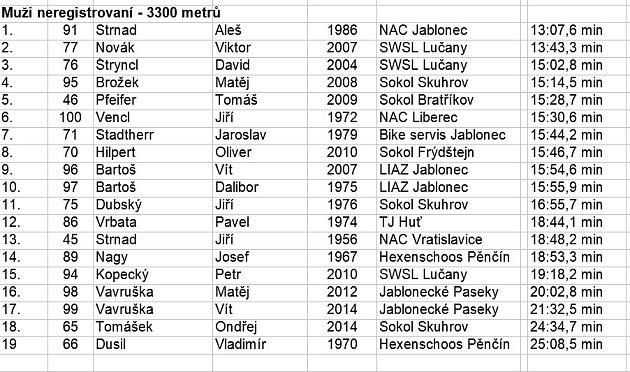 výsledky závodu vHuti_6