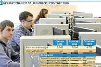 Vývoj nezaměstnanosti za červenec.