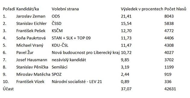 Výsledky 1.kola voleb do senátu.