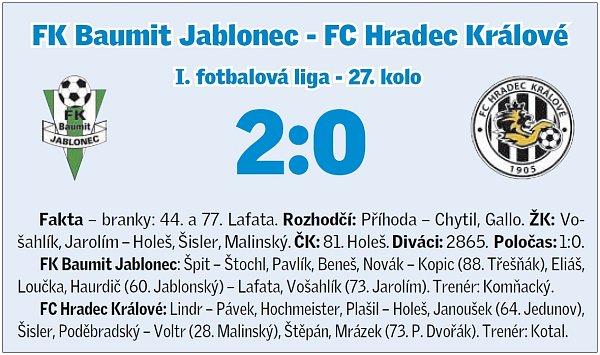 Jablonec - Hradec 2:0 (1:0)