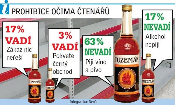 Vadí vám zákaz prodeje tvrdého alkoholu?