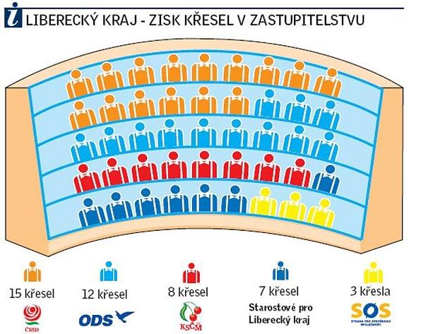 Rozvržení křesel v krajském zastupitelstvu Libereckého kraje po volbách