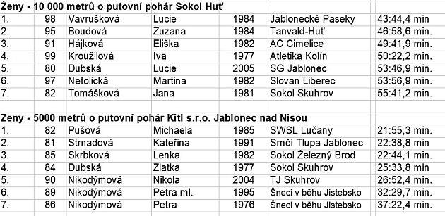 výsledky závodu vHuti_3
