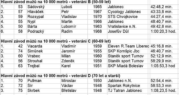 výsledky závodu vHuti_2
