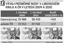 Vývoj průměrné mzdy v Libereckém kraji za 1. čtvrtletí 2010
