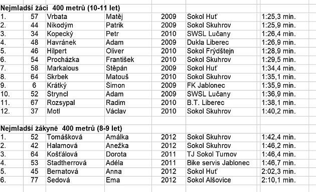 výsledky závodu vHuti_8