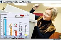 Jablonecký okres stále zůstává baštou ODS. Oproti eurovolbám před pěti lety si výrazně polepšila ČSSD.