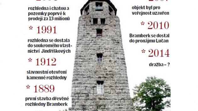 Pohnutý život rozhledny Bramberk v Lučanech nad Nisou.