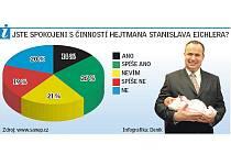 Popularita hejtmana Libereckého kraje Stanislava Eichlera