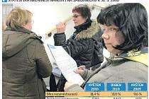 Nezaměstnanost v květnu 2010 na Jablonecku.