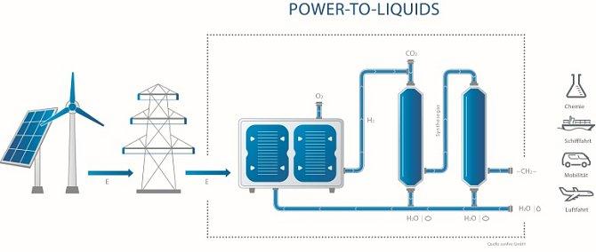 Proces výroby benzinu ze vzduchu a vody