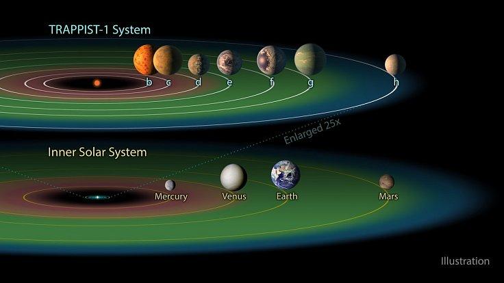 Solární systém TRAPIST-1 obsahuje sedm planet podobných Zemi.