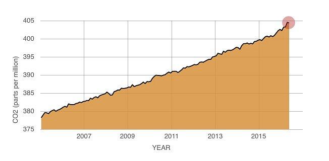 Výsledky nepřímého měření hladiny oxidu uhličitého