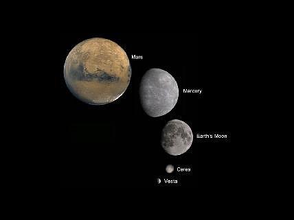Srovnání velikostí: Vesta proti dalším důležitým tělesům sluneční soustavy.