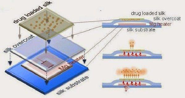 Infografika kléčivému čipu.