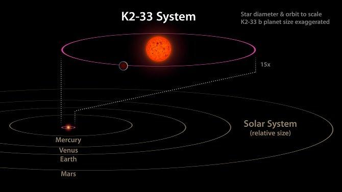 Tento obrázek ukazuje systém hvězdy K2-33a její planety K2-33b vporovnání snaší sluneční soustavou. Planetě trvá oběhnout hvězdu pět dní, zatímco Merkur oběhne Slunce za 88dní. K2-33b je téměř desetkrát blíže ke své hvězdě než Merkur ke Slunci.