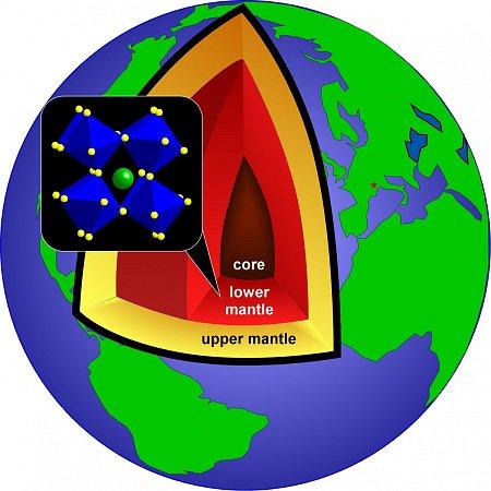 Perovskitová krystalická struktury se vytváří ve vrstvách spodního zemského pláště.