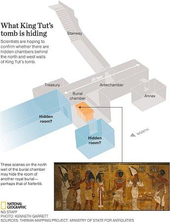 Vědci doufají, že se jim podaří najít nezpochybnitelný důkaz, že se za severní a západní zdí Tutanchamonovy hrobky skrývají další místnosti – možná jde otajné posmrtné komnaty Nefertiti.