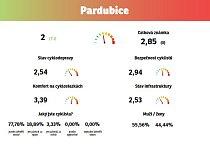 Na druhé místo se probojovaly Pardubice.