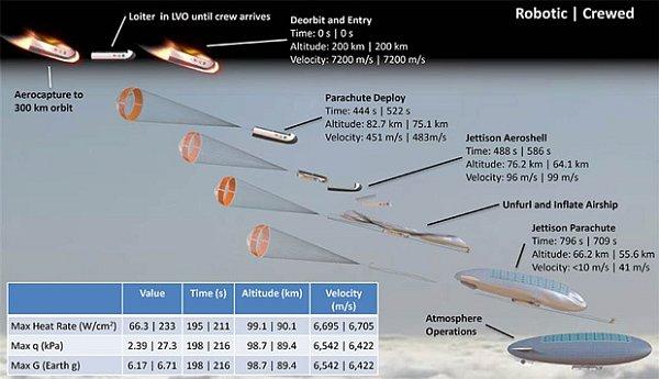 Vstup dopravního modulu do atmosféry a rozvinutí vzducholodi