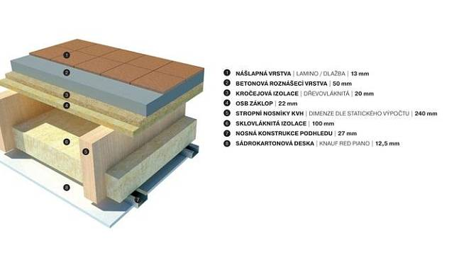 Podlaha v nadzemním patře dřevostavby