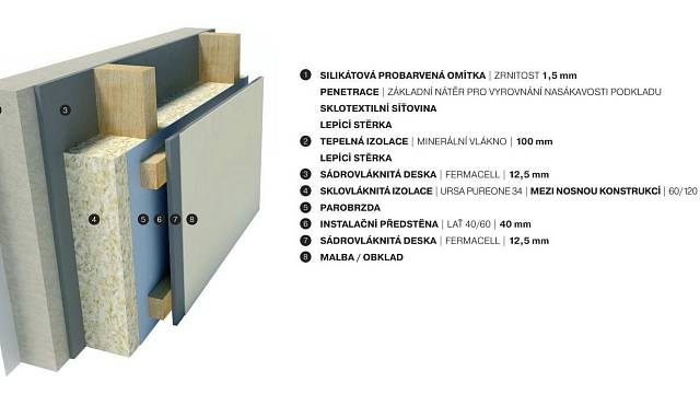 Příklad skladby obvodové stěny difuzně otevřené konstrukce
