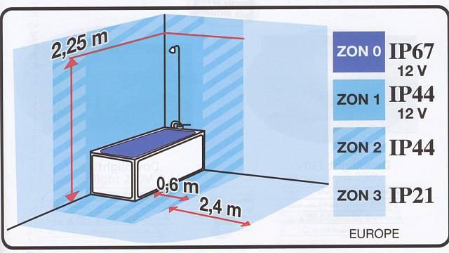 Bezpečná koupelna - výběr svítidel 1