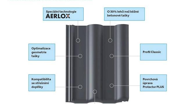 Střešní taška Classic AERLOX ULTRA spojuje klasický šarm scelou řadou praktických benefitů.