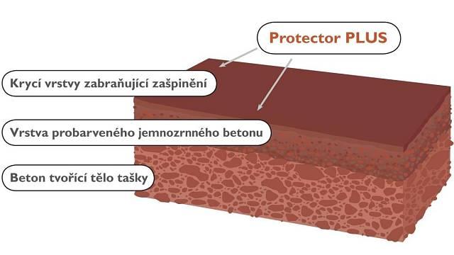 Na povrch tašek s technologií Protector PLUS je aplikována vrstva mikrobetonu.