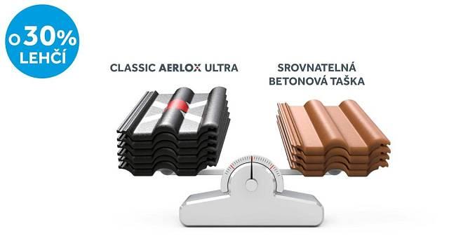 Střešní taška Classic AERLOX ULTRA je o třetinu lehčí než srovnatelný model betonové tašky.