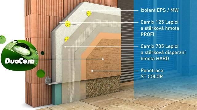 Omítka je vhodná na všechny typy zateplovacích systémů. Schéma: Vysoce mechanicky odolný zateplovací systém Cemixtherm HARD EPS, který disponuje Evropským technickým schválením.