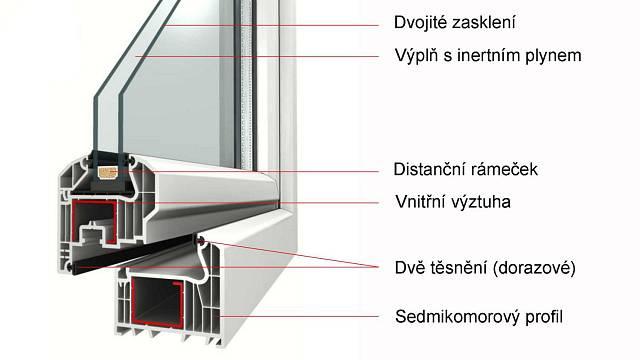 Tak vypadá okno s dvojitým zasklením a jednoduchým těsněním