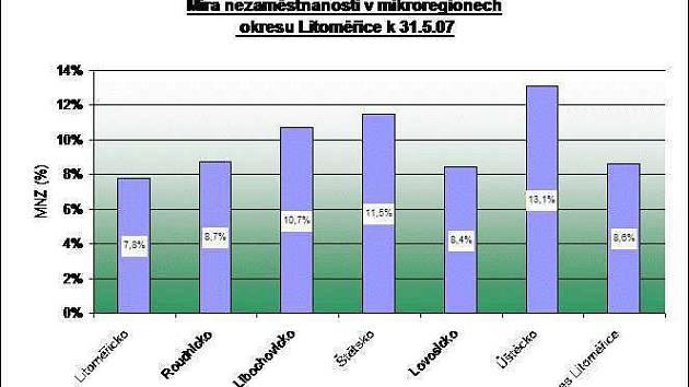 Graf nezaměstnanosti v mikroregionech. (Kliknutím obrázek zvětšíte).