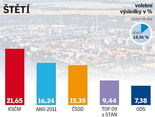 Výsledky eurovoleb ve Štětí