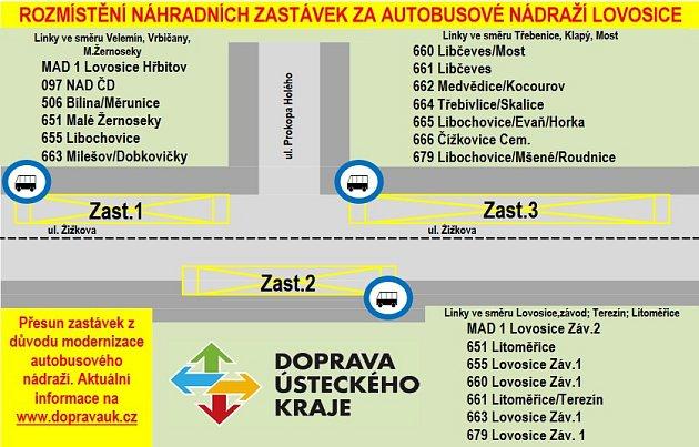 Dopravní omezení vLovosicích.