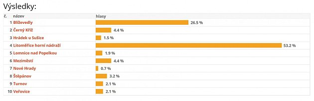 Výsledky hlasování.