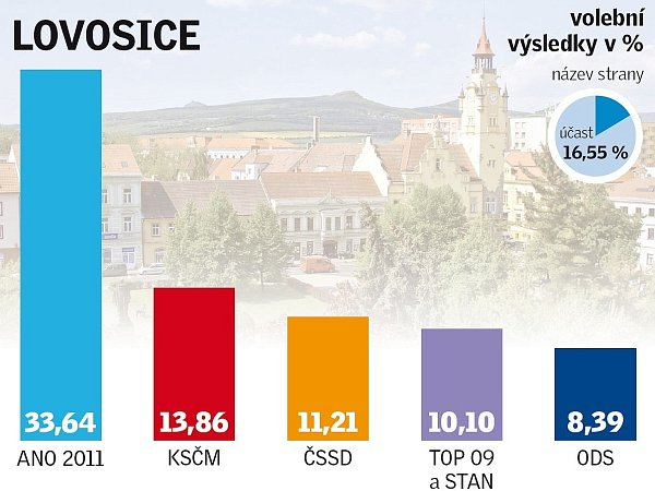 Výsledky eurovoleb vLovosicích