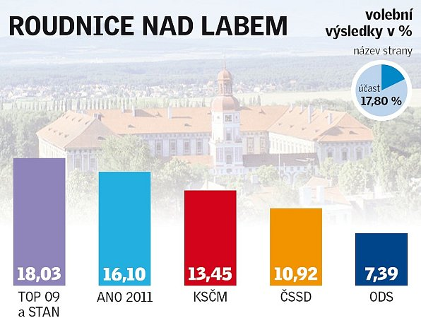 Výsledky eurovoleb vRoudnici