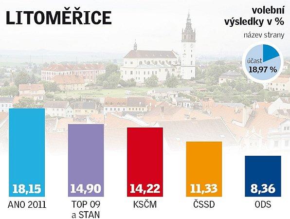 Výsledky eurovoleb vLitoměřicích