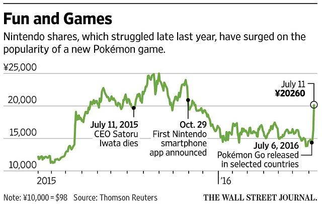 Jak nová hra Pokémon GO zahýbala sakciemi firmy Nintendo
