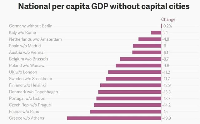 HDP bez hlavních měst.