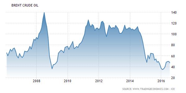 Graf: Vývoj ceny ropy Brent od roku 2006do roku 2016, vUSD.