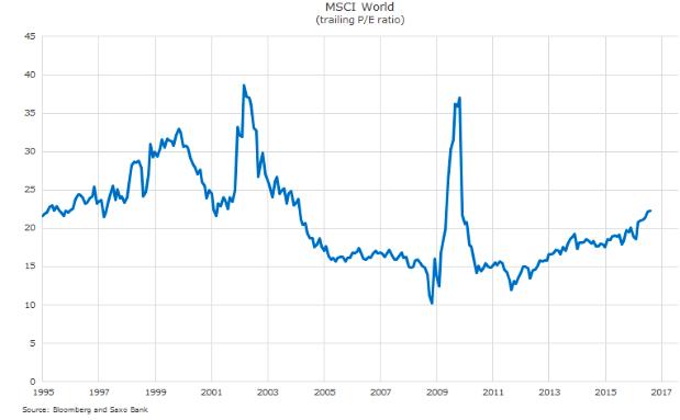 Graf: Vývoj akciového indexu MSCI World