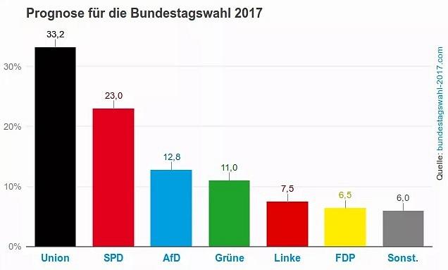 Prognóza pro parlamentní volby vNěmecku 2017.