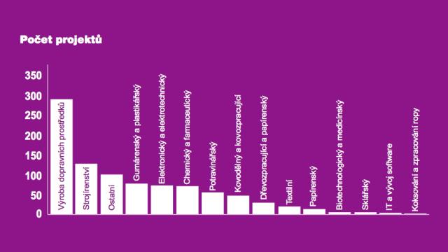 Počet získaných investičních projektů podle oborů (za roky 1998až 2015).